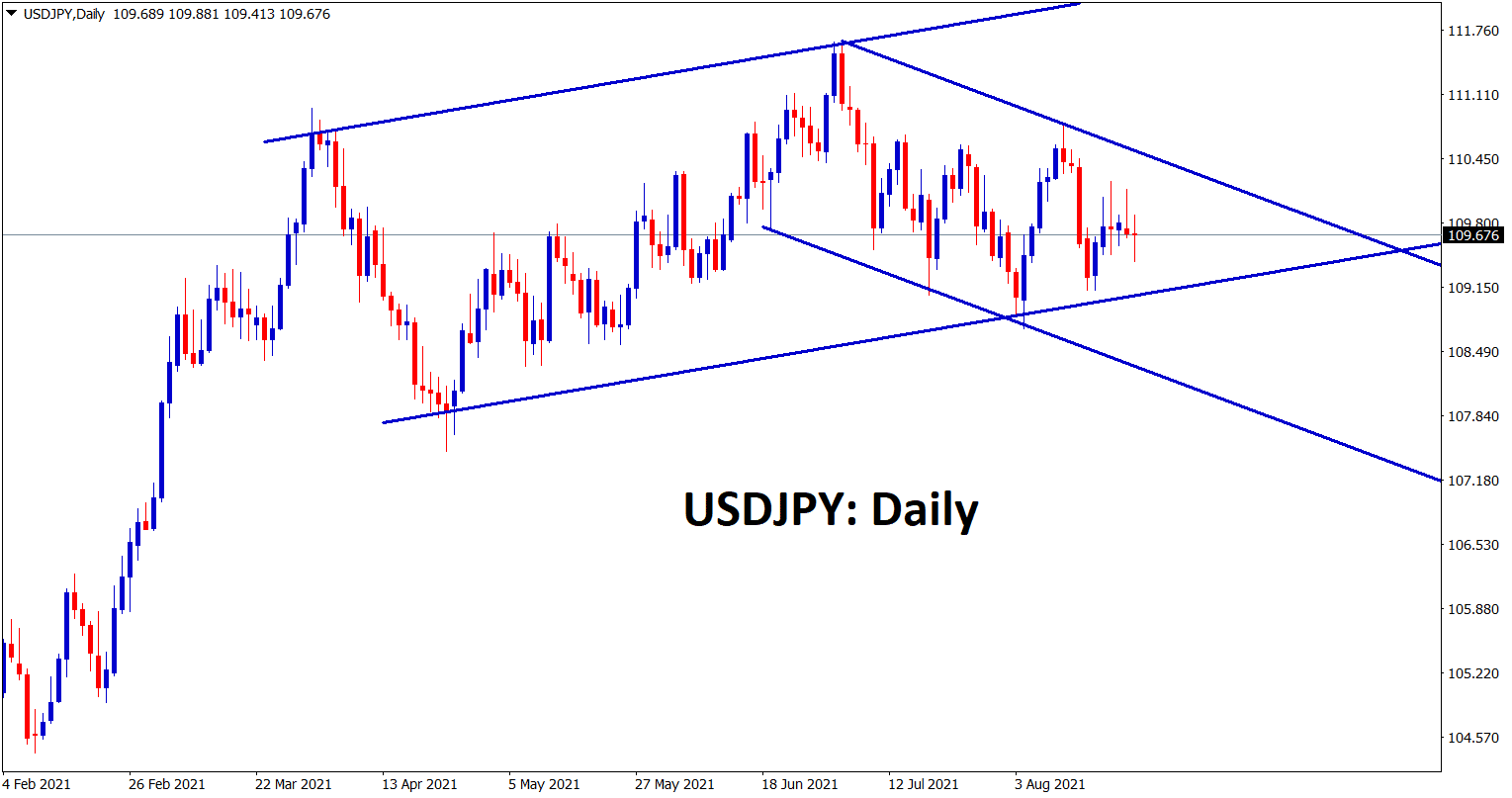 USDJPY is still moving between the channel ranges