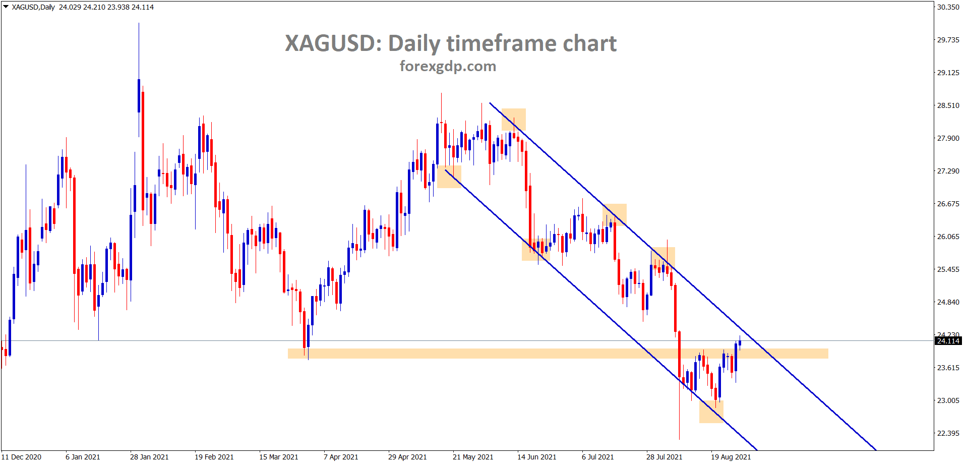 XAGUSD silver price reached the lower high of the descending channel