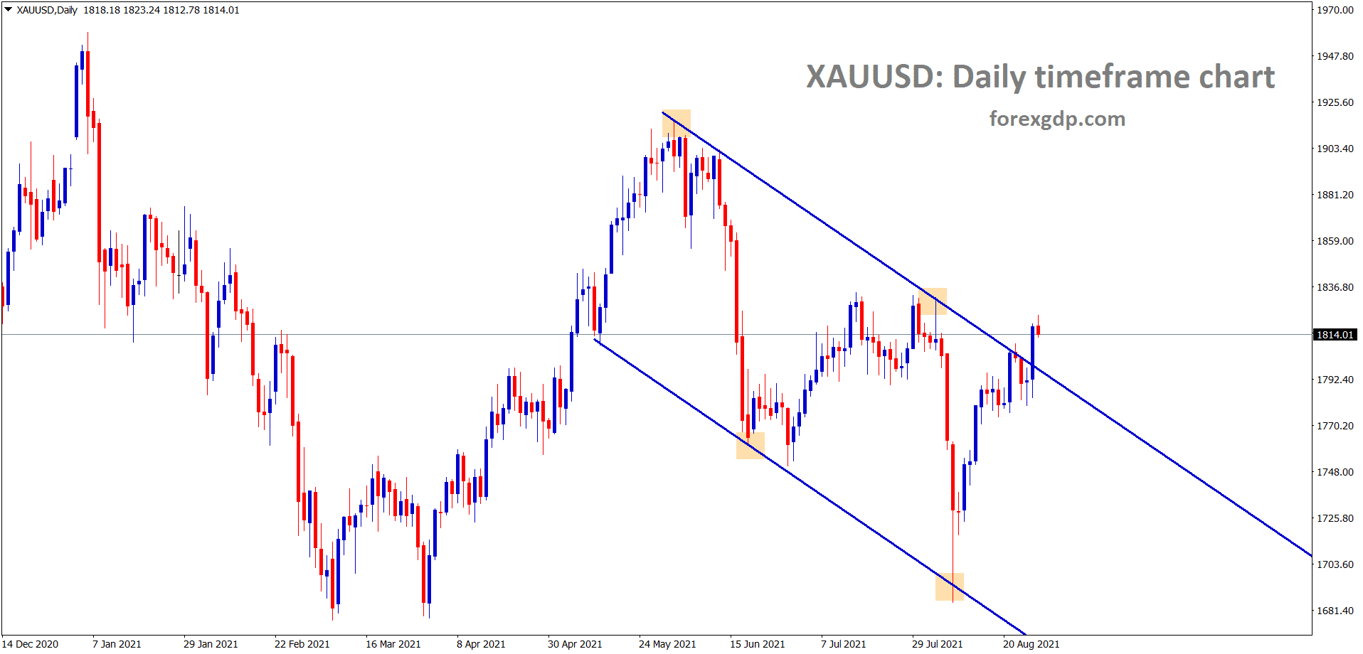 XAUUSD Gold price trying to break the lower high of the descending channel wait for the confirmation of breakout or reversal