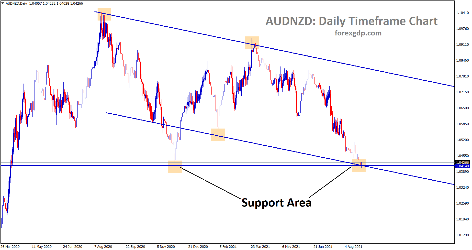 audnzd standing exactly at the support area of the descending triangle and channel line