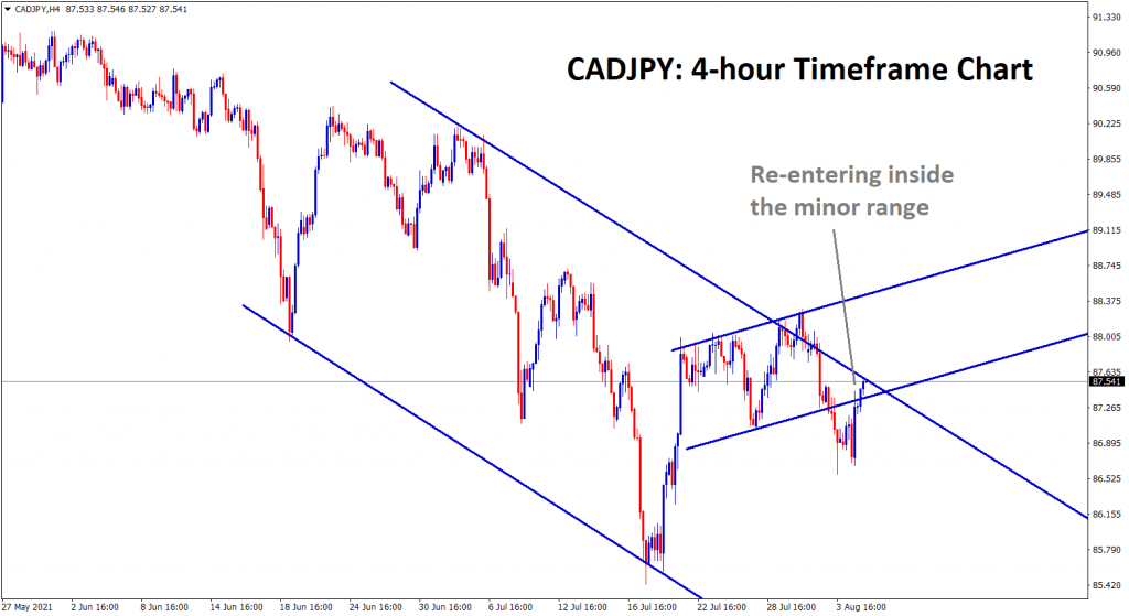 cadjpy has given re entry inside the minor range line