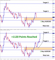 1120 Points Reached in AUDCAD Aug30 T1 Sep01
