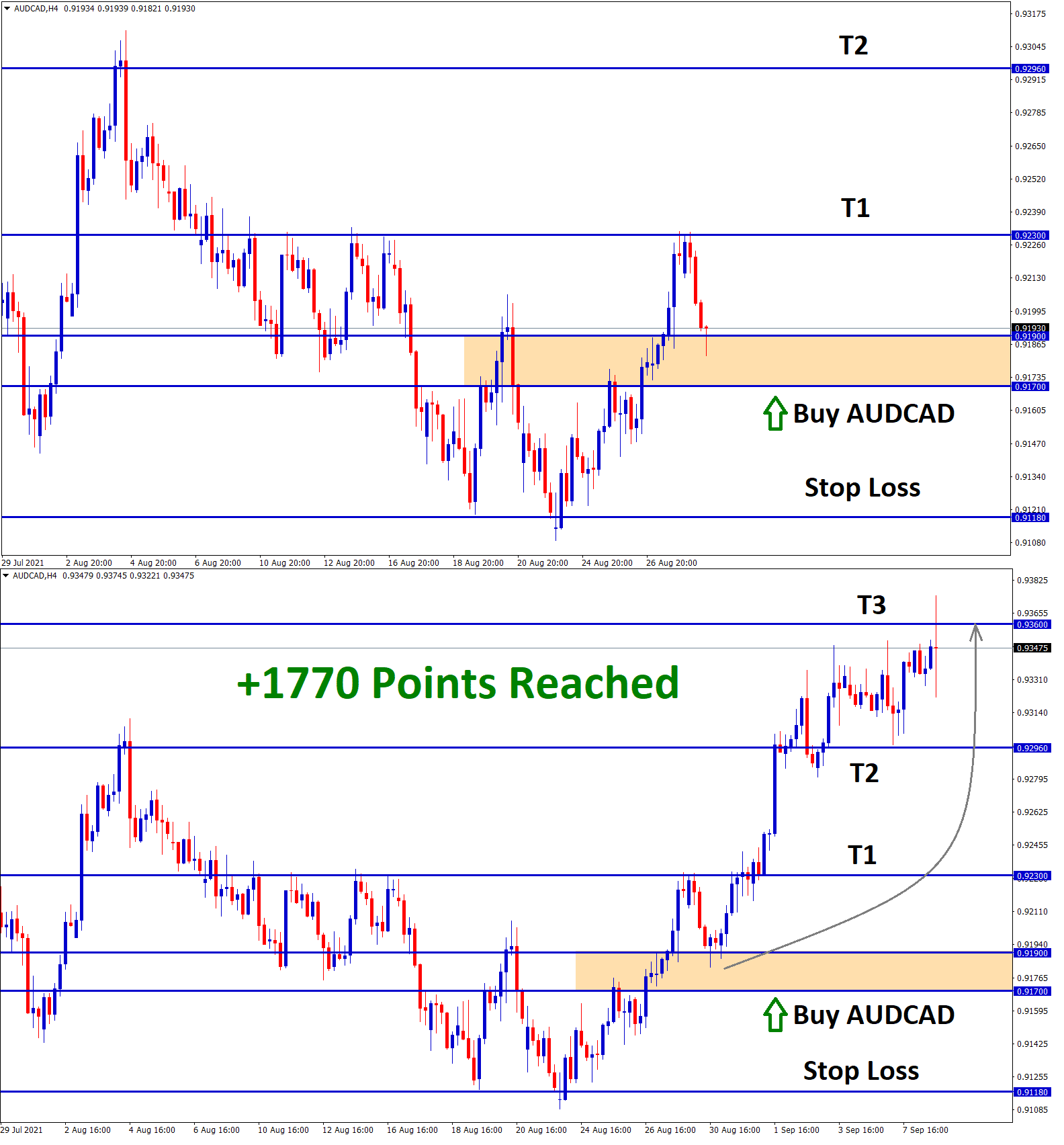 1770 Points Reached in AUDCAD Aug30