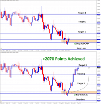 2070 points reached in AUDCAD Buy signal reaching third target
