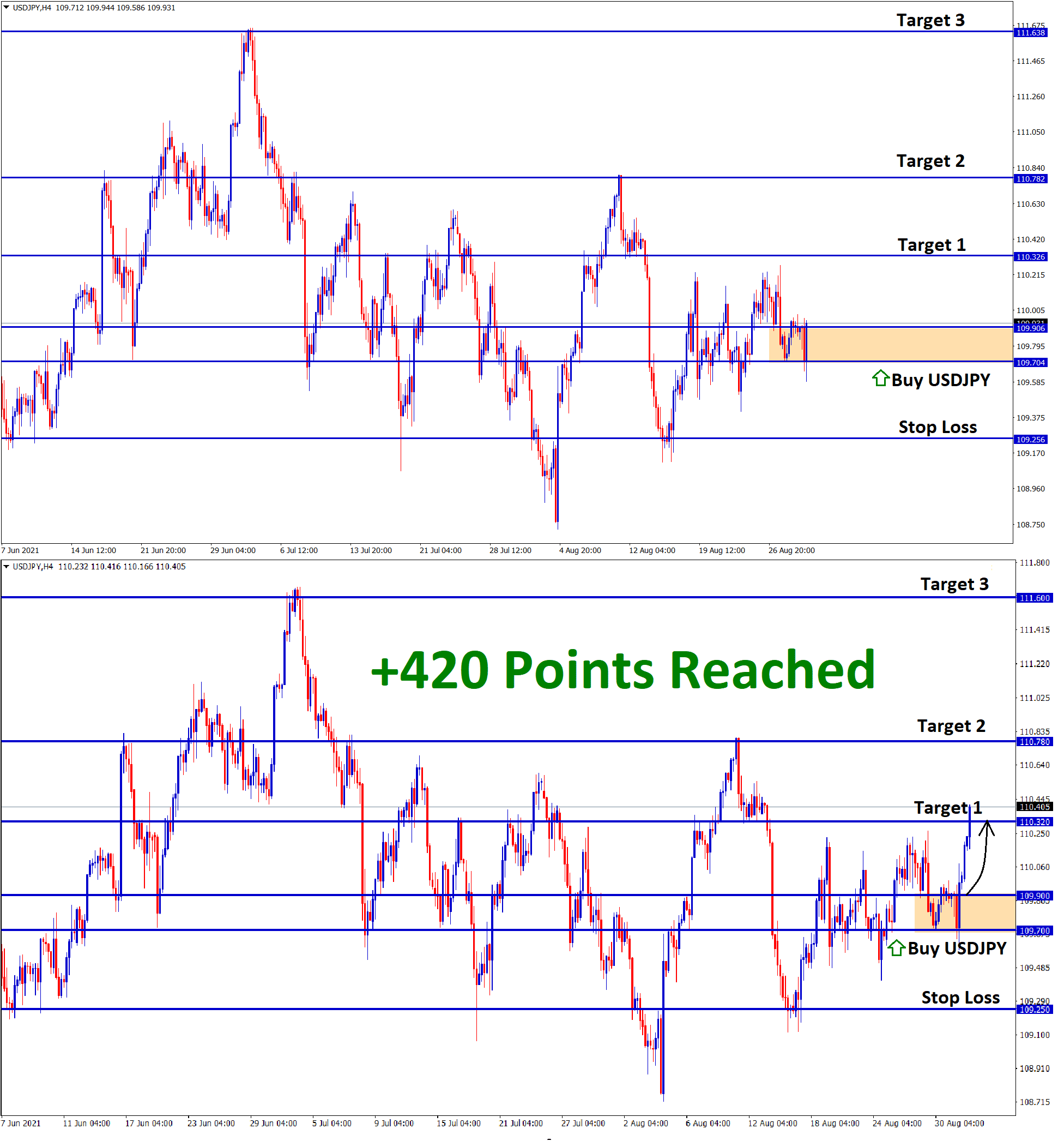 420 Points Reached in USDJPY Aug31 T1 Sep01