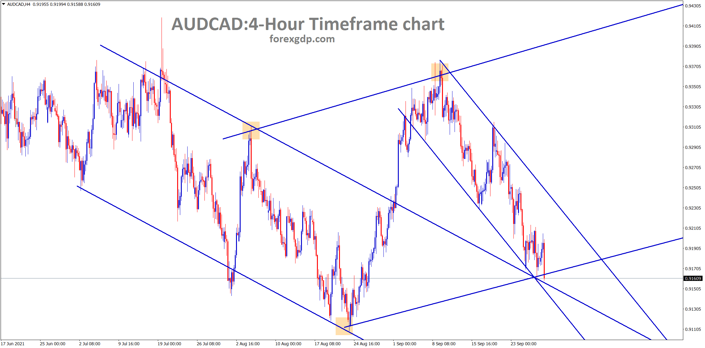 AUDCAD hits the low level again in different channel lines and the previous retest zone