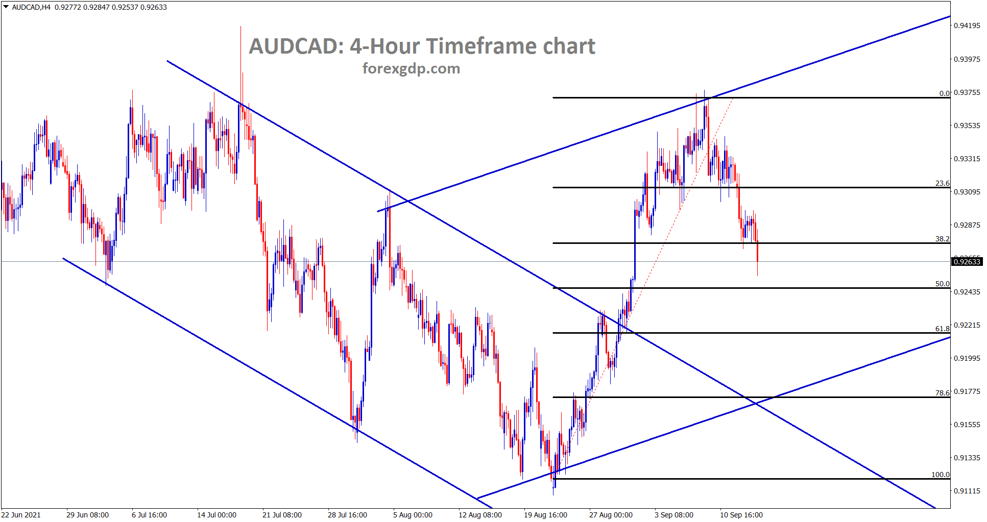 AUDCAD is making a correction from the major resistance now it has retraced nearly 40