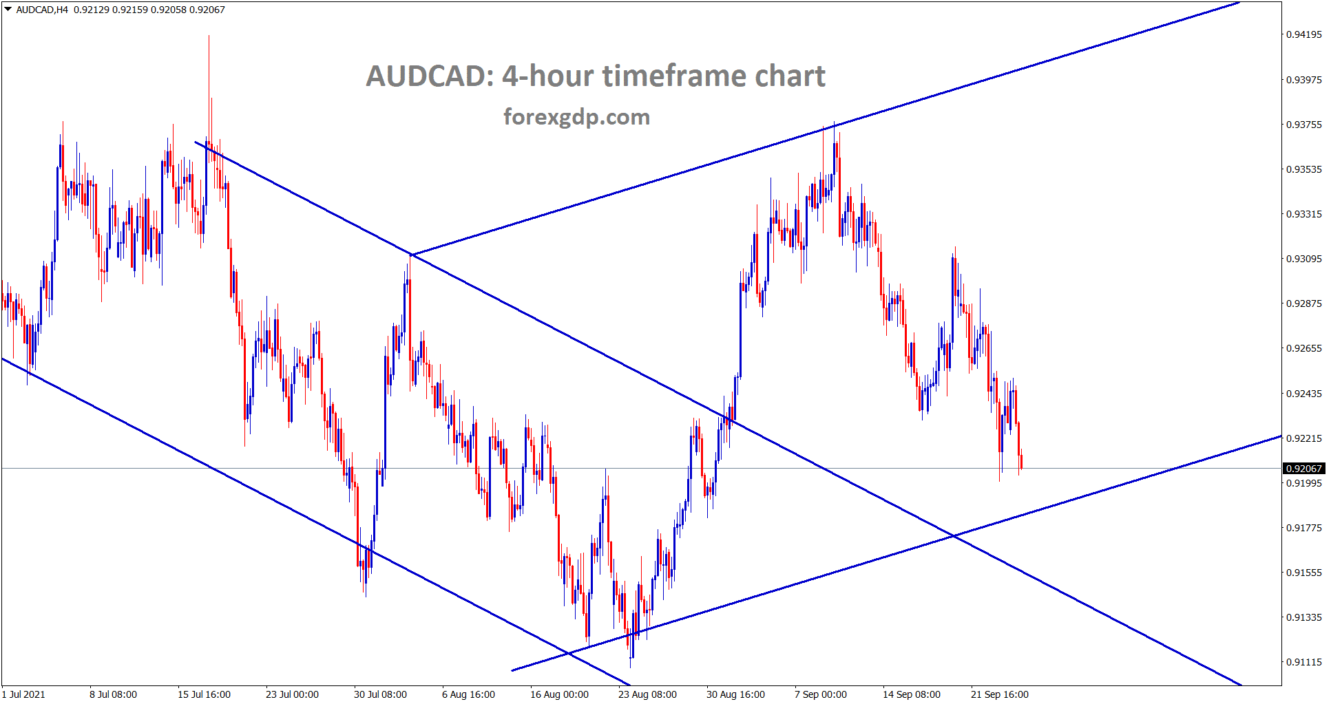 AUDCAD is moving between the channel range