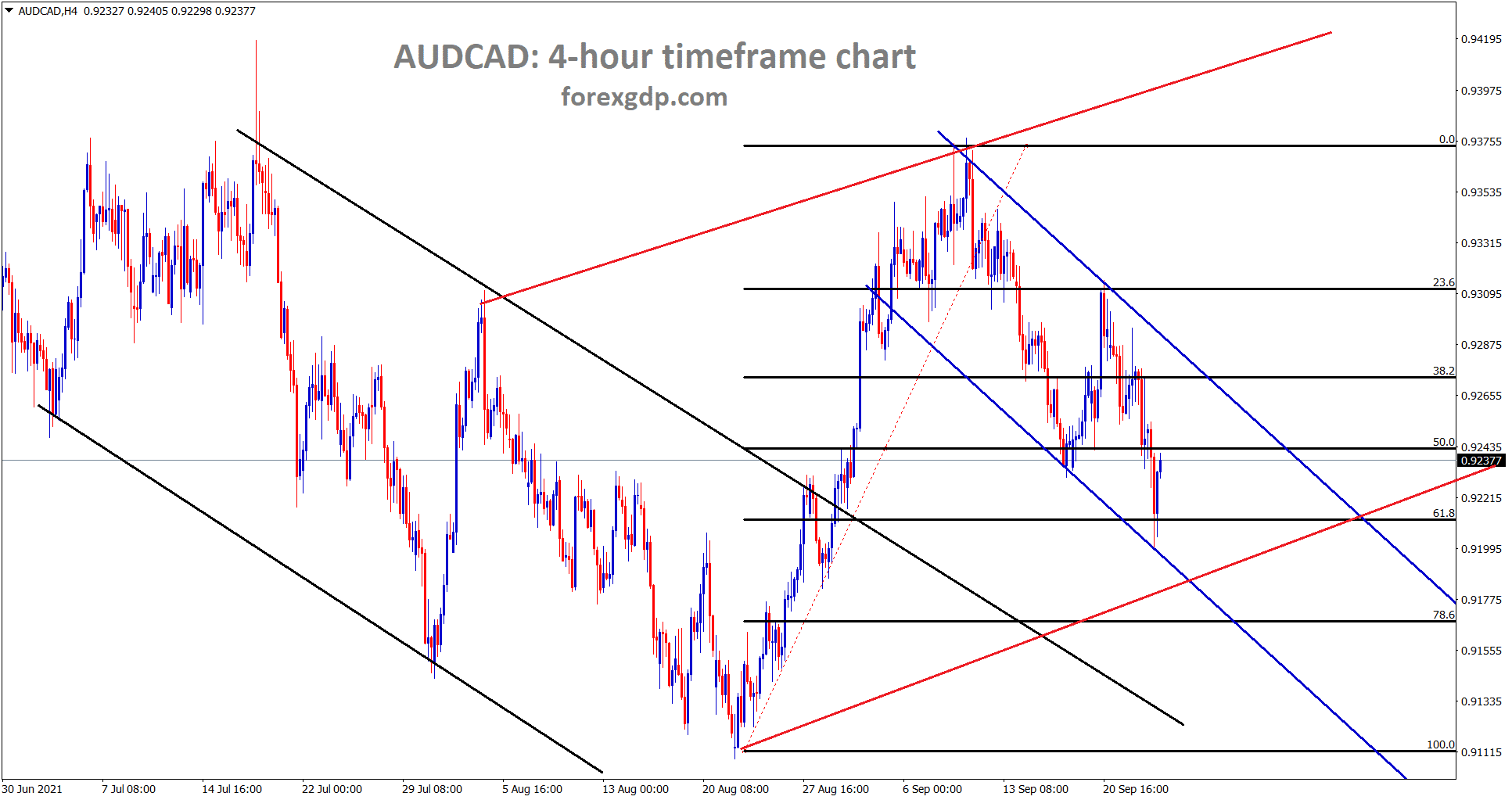 AUDCAD is moving between the channel ranges and rebounding from 61.8 level