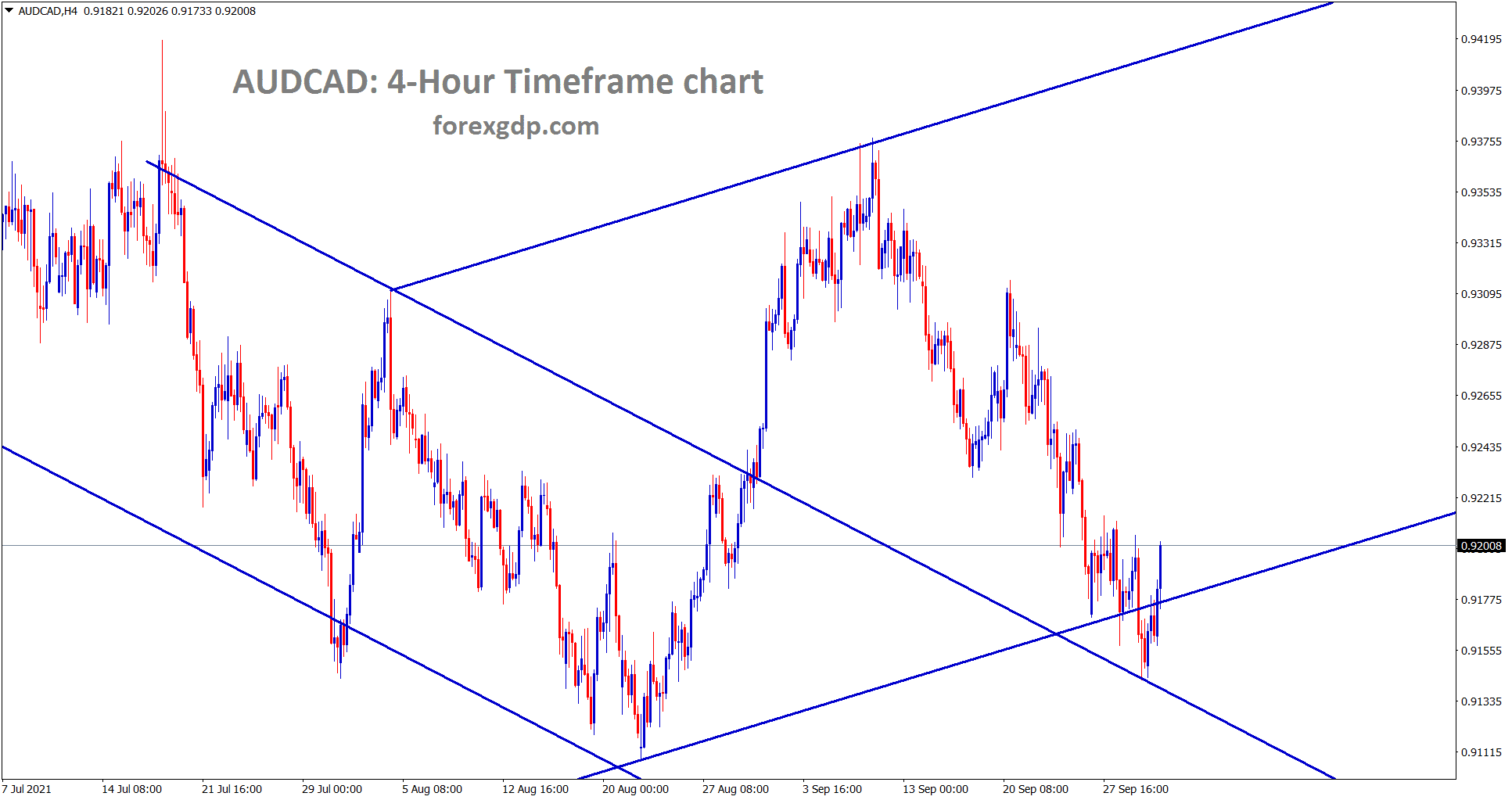 AUDCAD is rebounding after retesting the previous broken desending channel line.