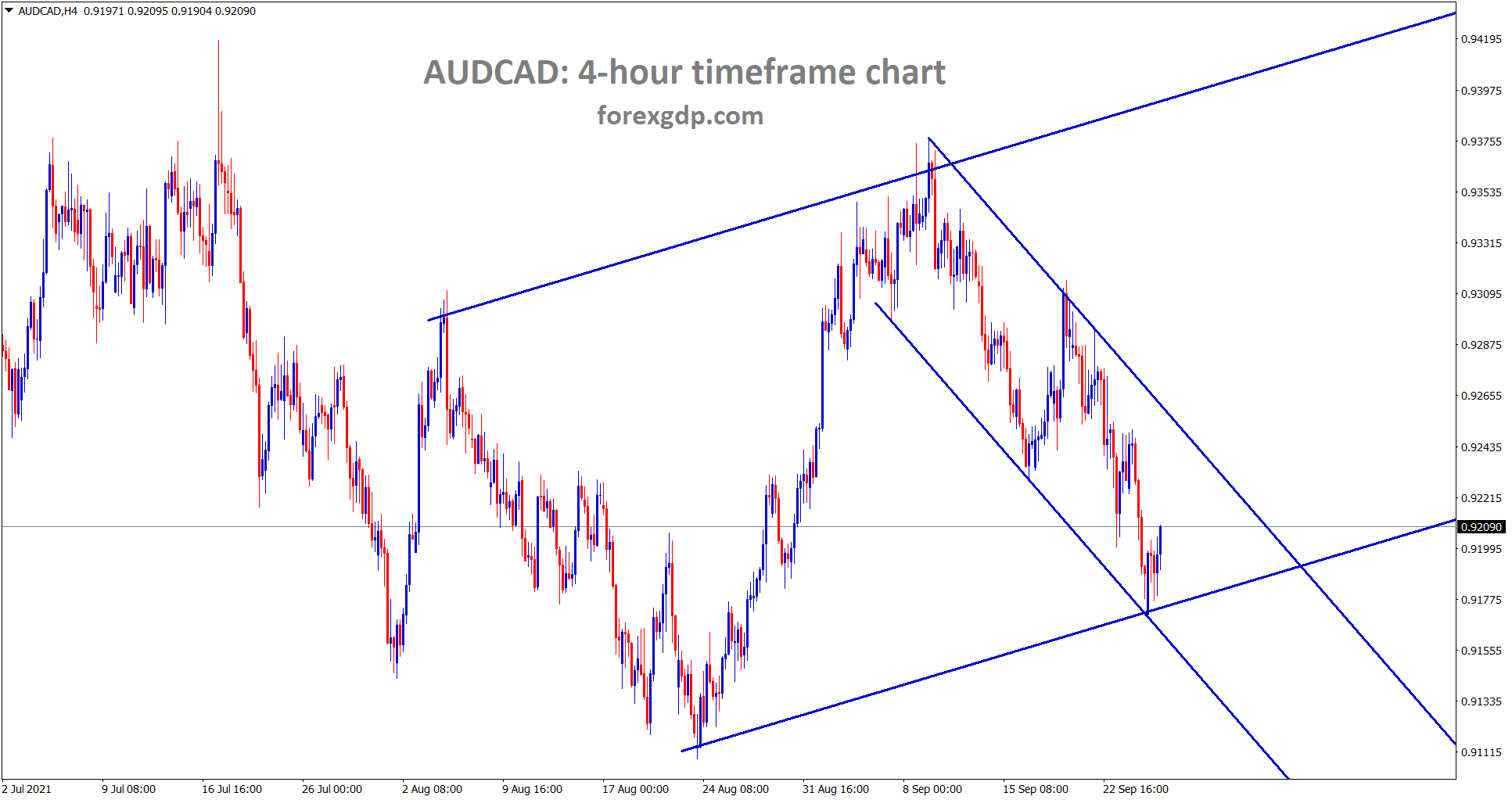 AUDCAD is rebounding from the lower low level of minor descending channel and major ascending channel