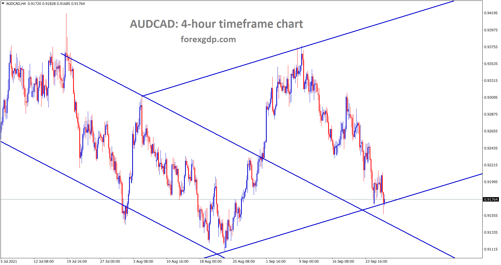 AUDCAD is standing at the higher low and retest area of the previous broken descending channel