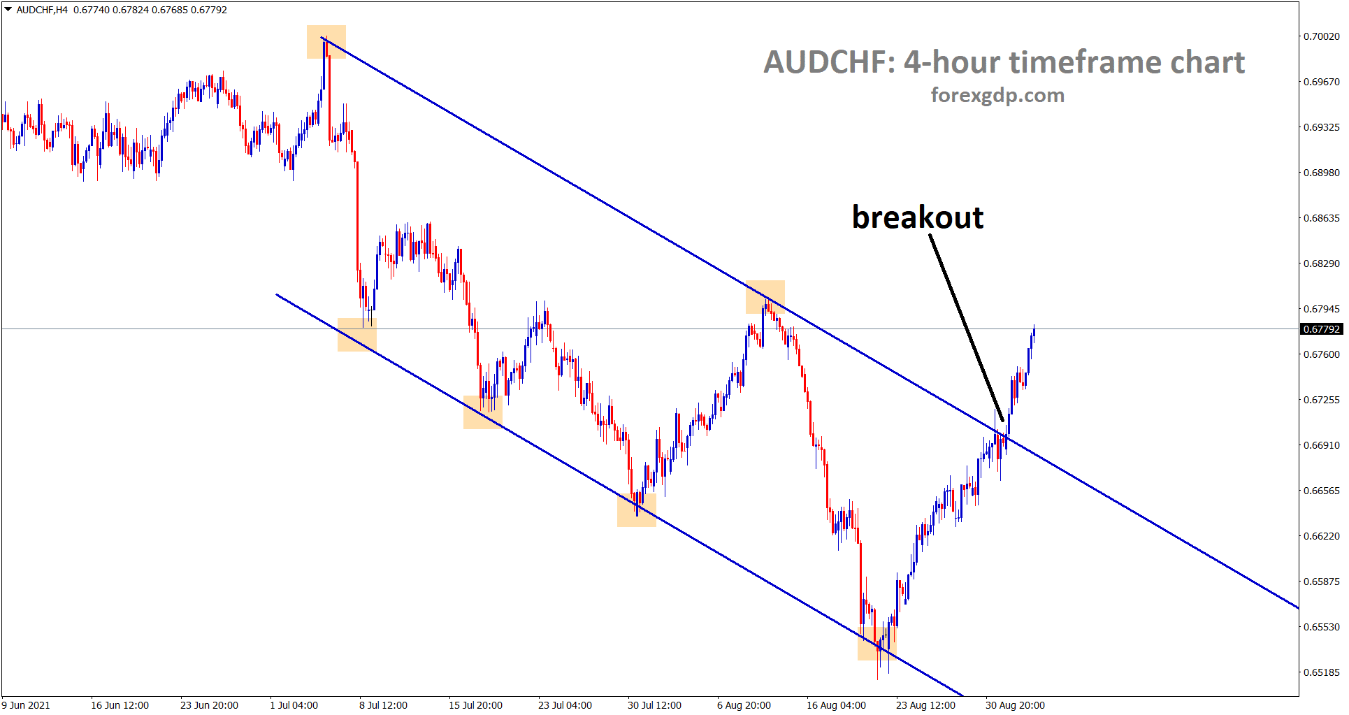 AUDCHF has broken the top of the descending channel and its going to reach the nearest resistance area