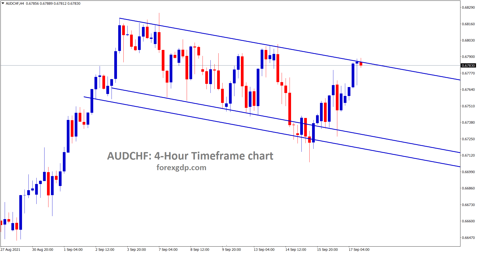 AUDCHF has reached the top level of the descending channel range