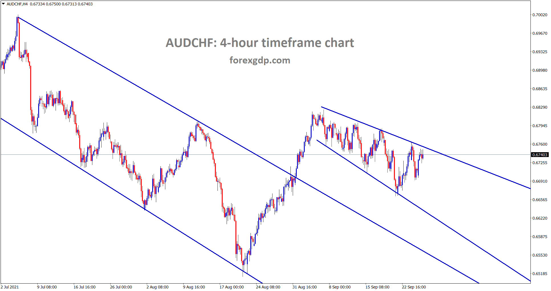 AUDCHF is consolidating between the specific price levels wait for breakout