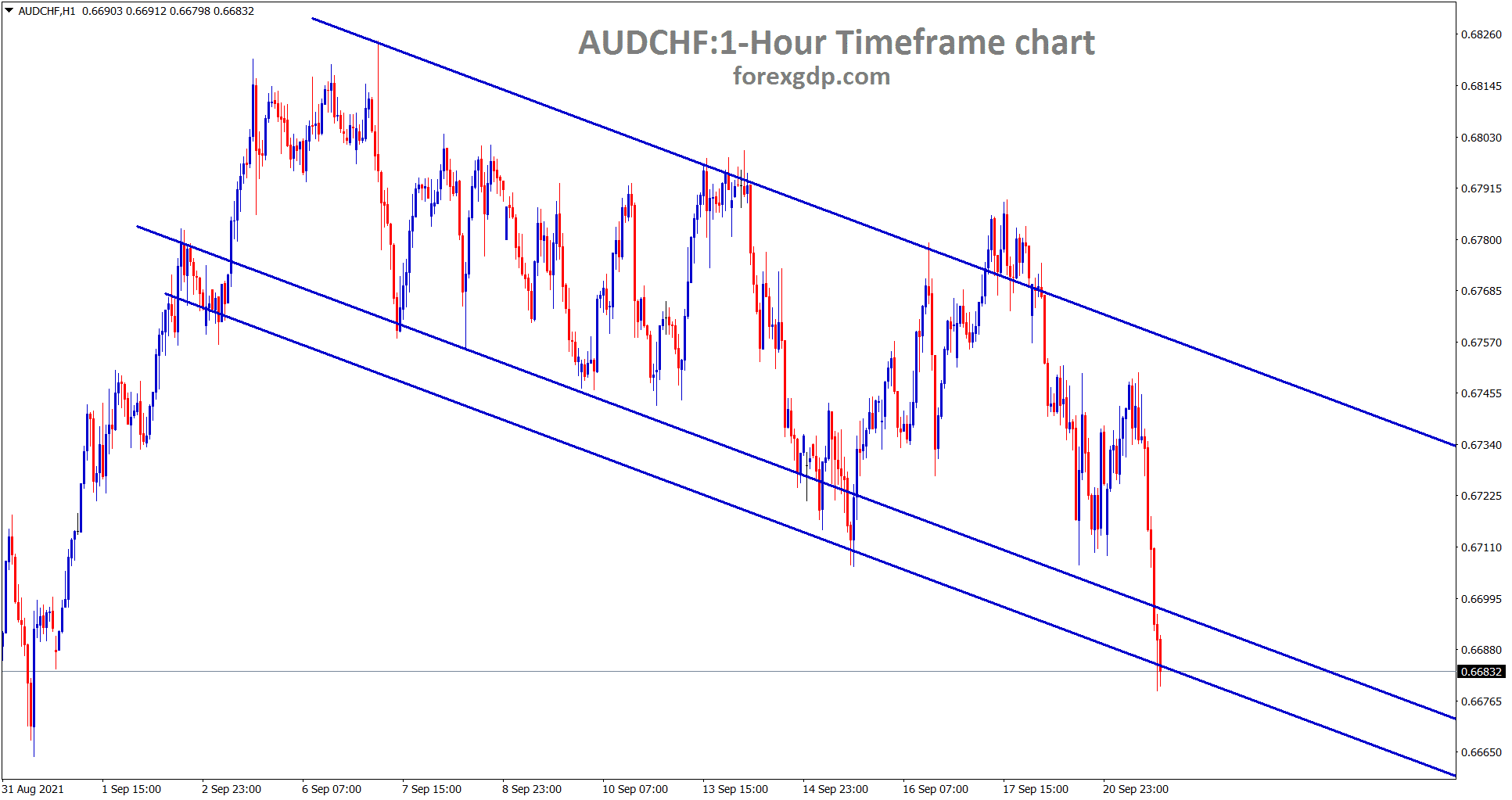 AUDCHF is moving in a clear descending channel