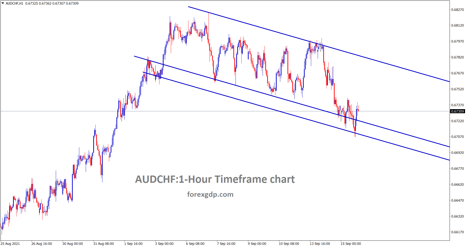 AUDCHF is moving in a descending channel range