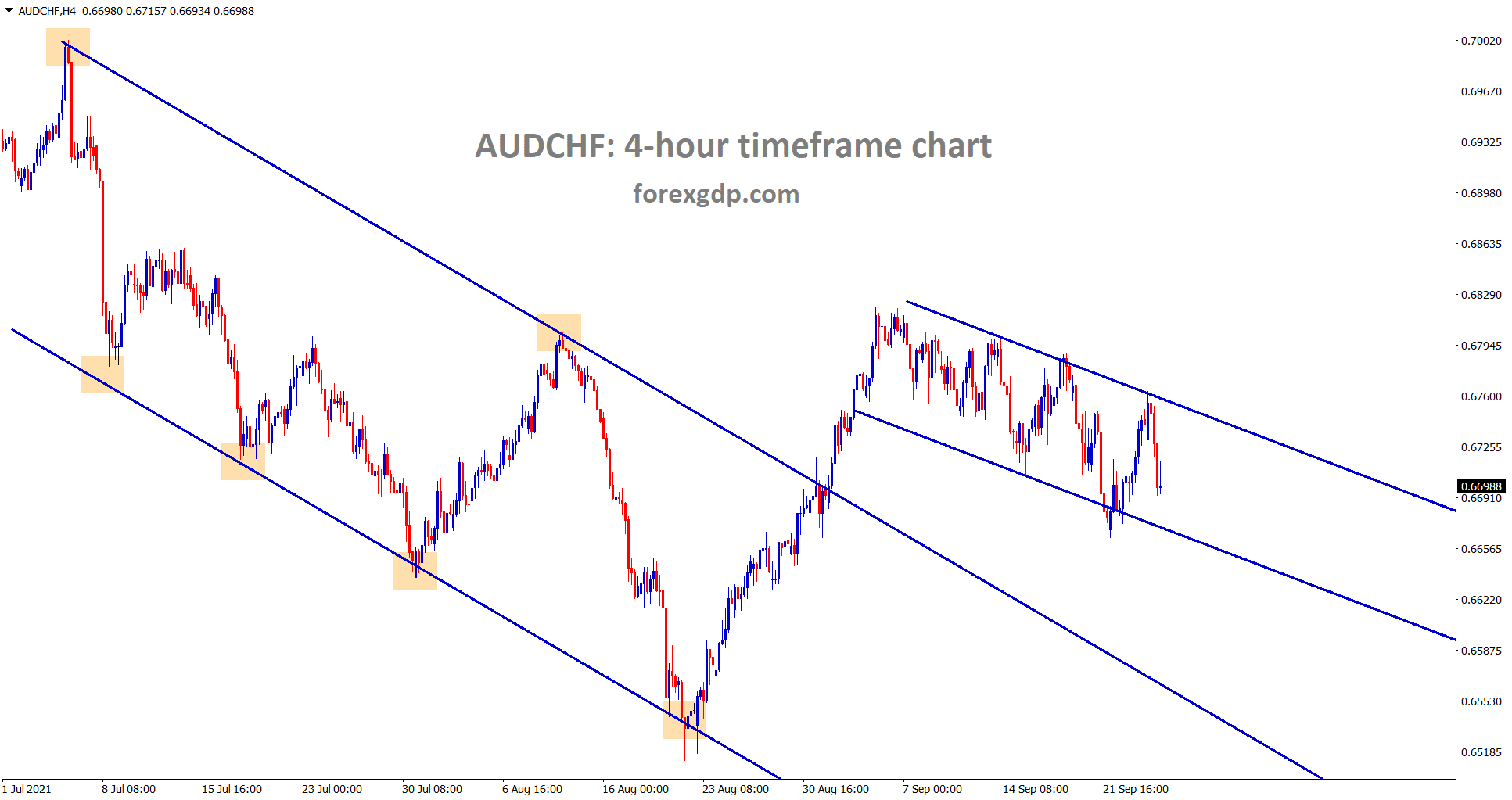 AUDCHF is moving in a minor descending channel now