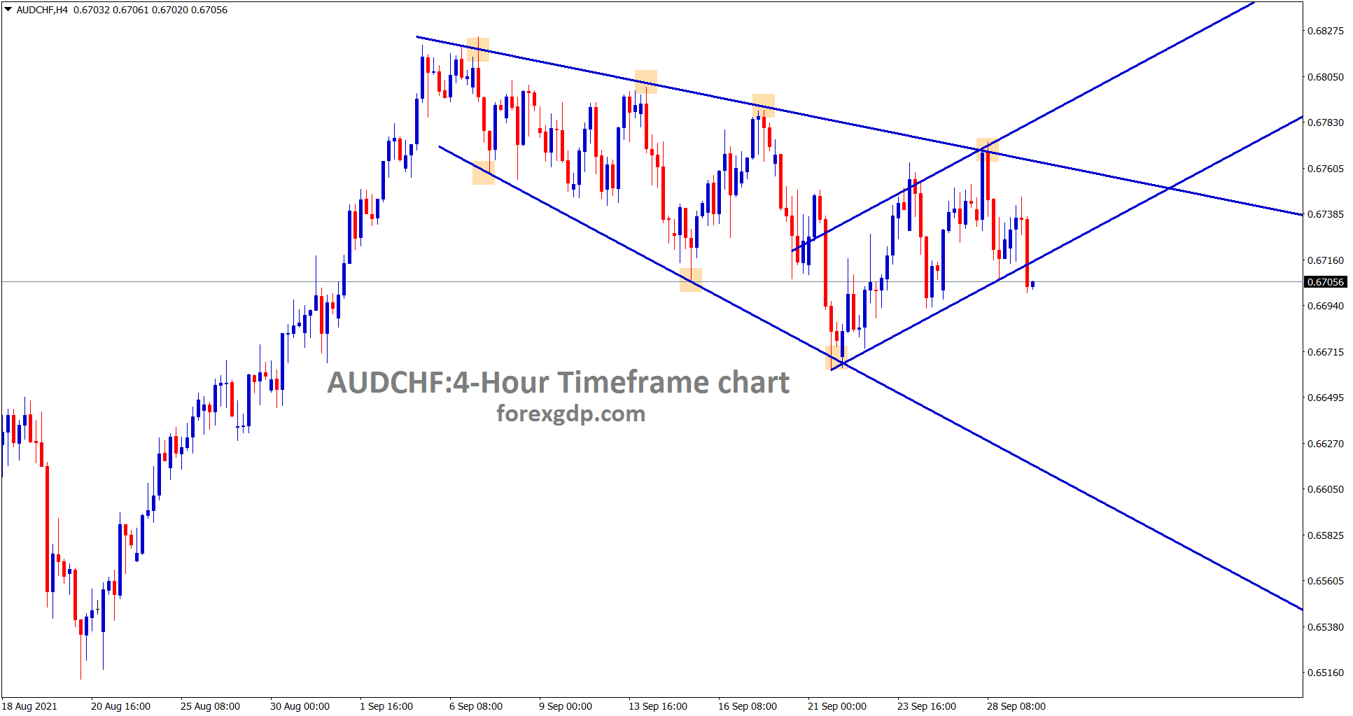 AUDCHF is moving in an Expanding channel and recently trying to break the minor ascending channel