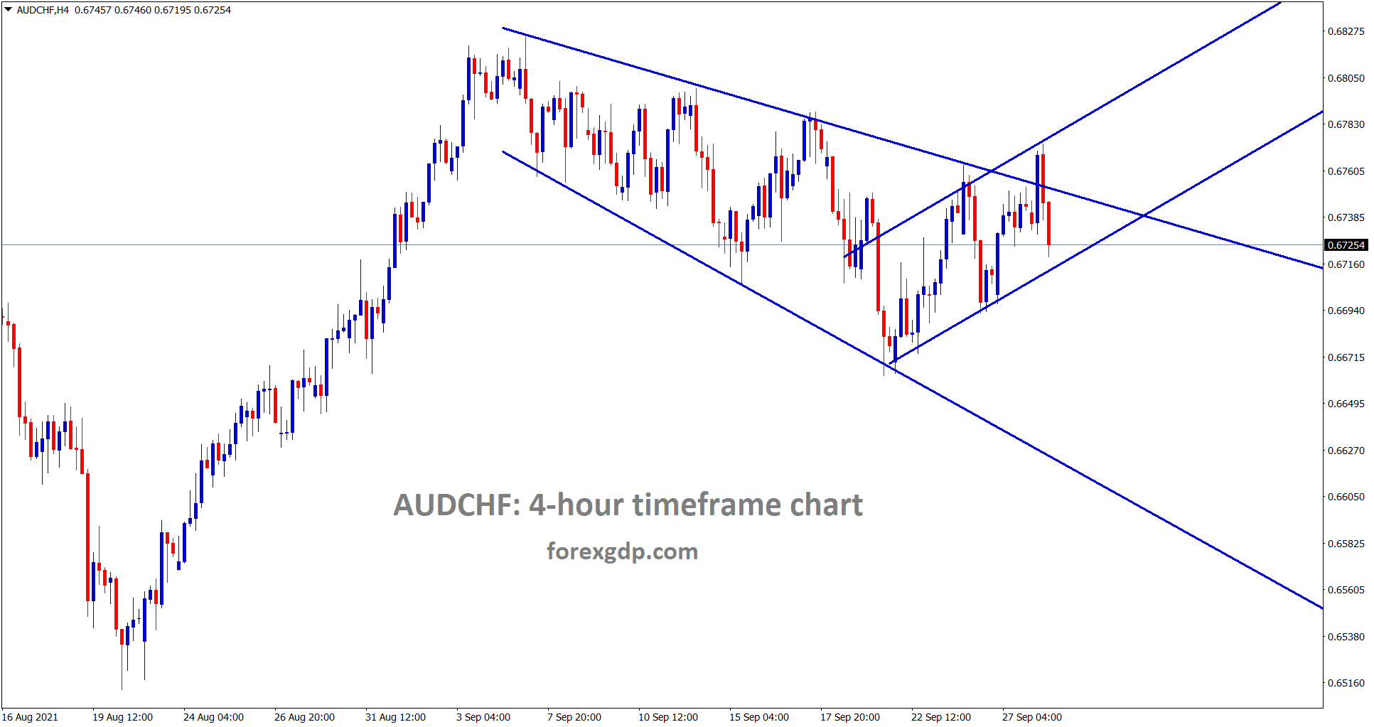 AUDCHF is moving in an Expanding channel pattern and also moving in a minor ascending channel