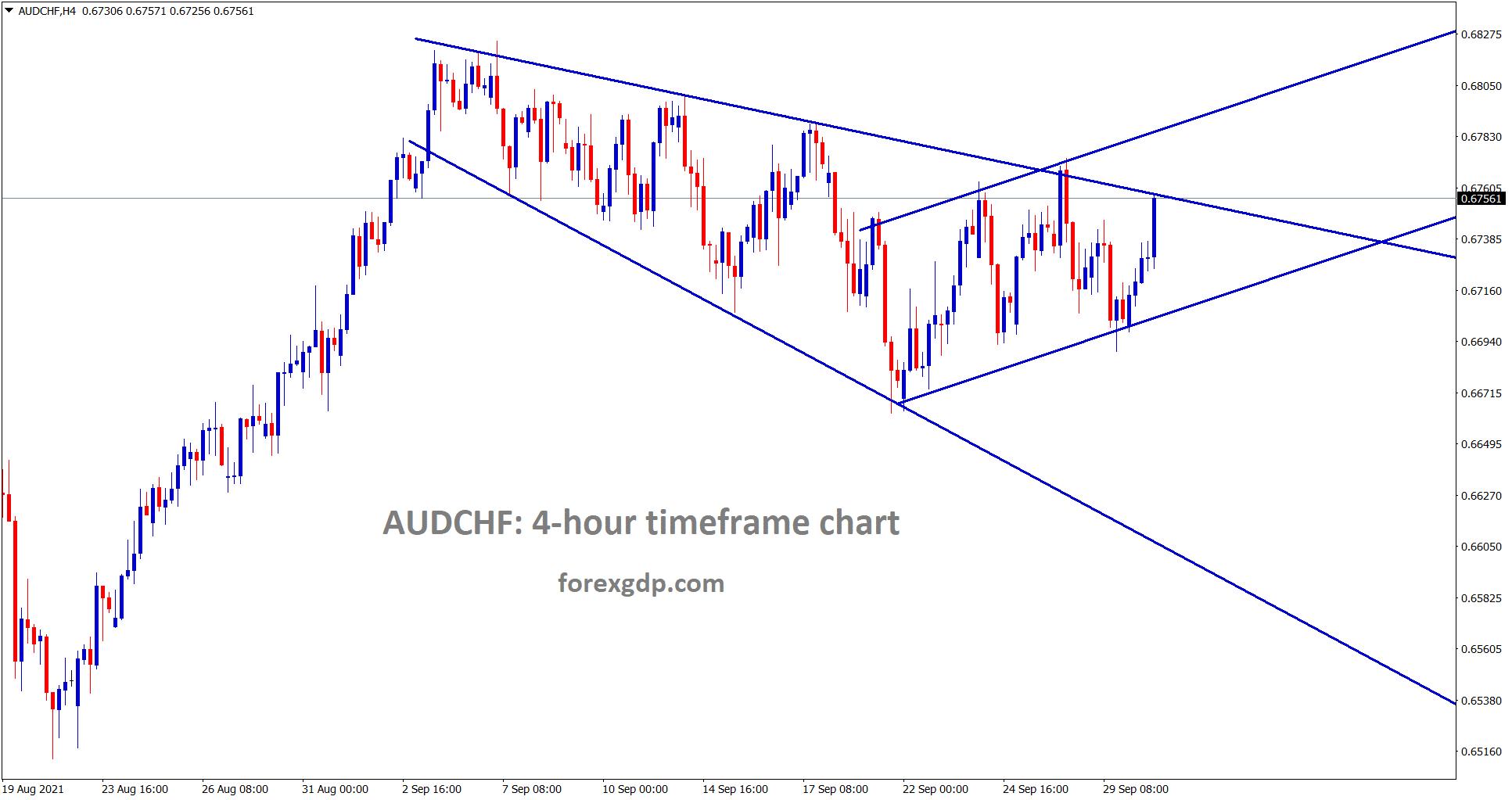 AUDCHF is still moving in a channel ranges wait for breakout