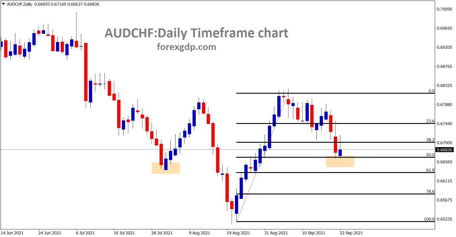 AUDCHF made a retracement of 50 wait for reversal. In another view trying to form a inverse head and shoulder pattern