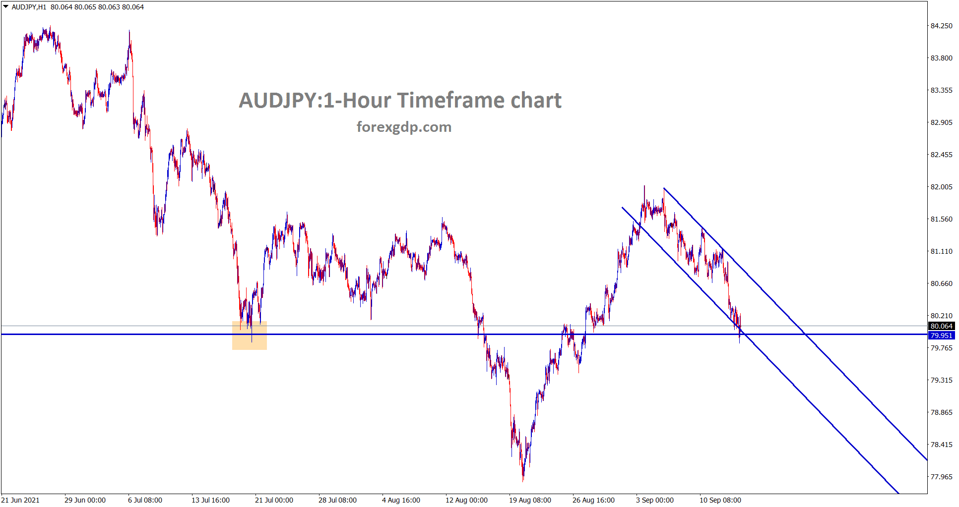 AUDJPY hits the minor support and the descending channel lower low level