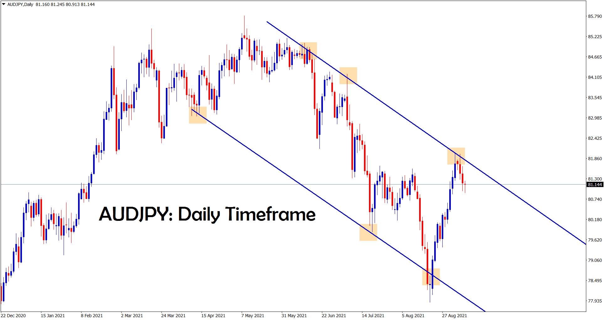 AUDJPY is falling from the lower high of the downtrend line