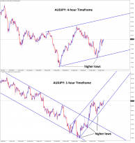 AUDJPY is moving in an uptrend after rebounding from the higher lows in the 4 hour and 1 hour timeframe 1