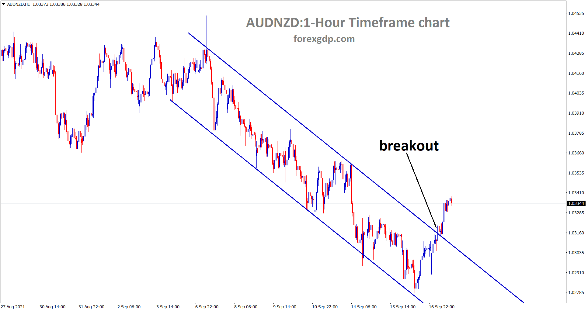 AUDNZD has broken the top of the descending channel in the 1 hour timeframe