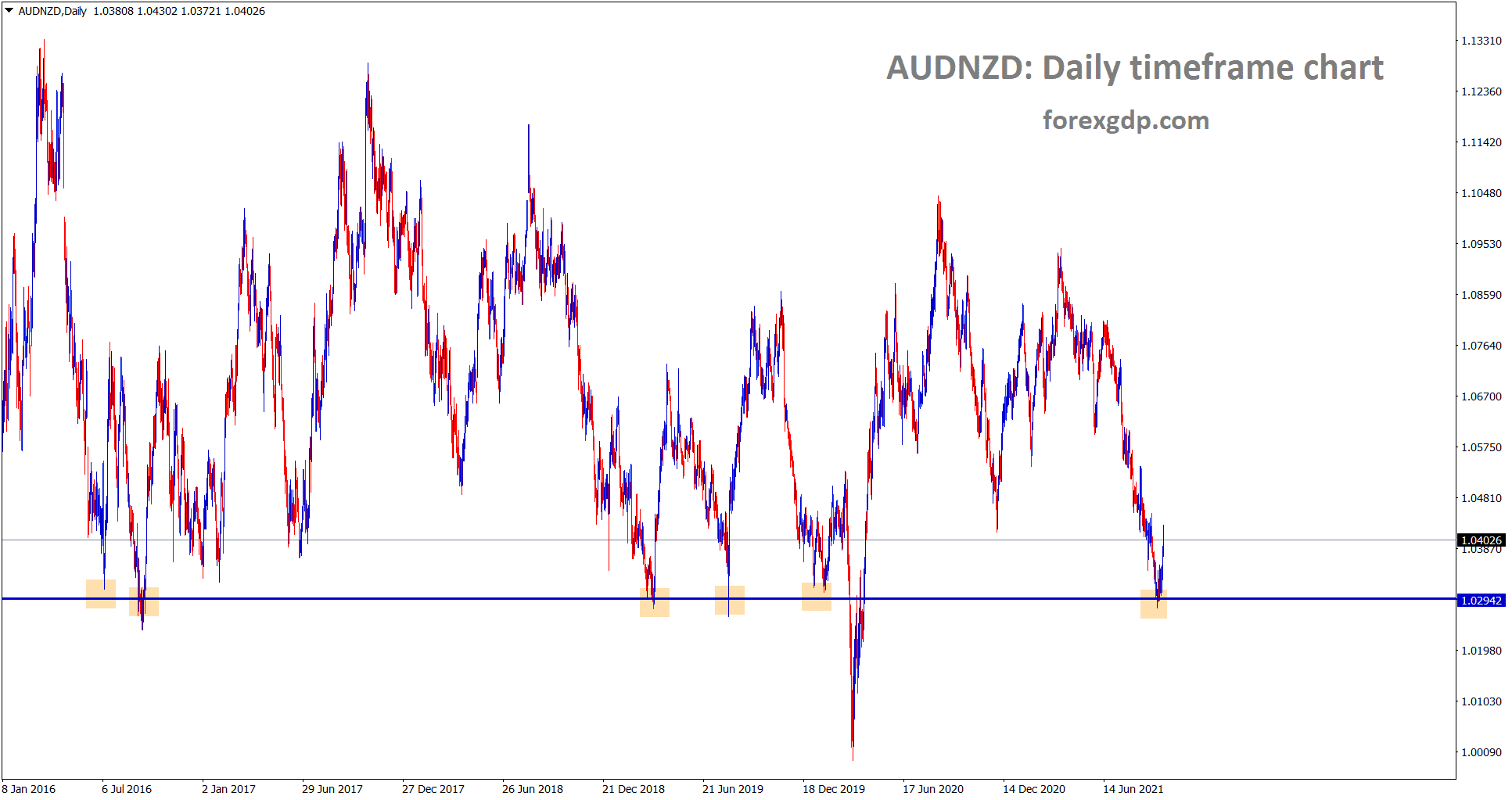 AUDNZD is rebounding from the support area
