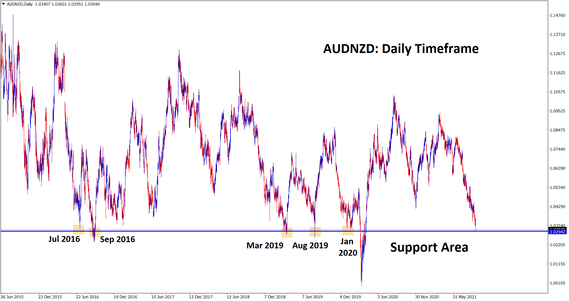 AUDNZD is standing at the strong support area in the daily timeframe