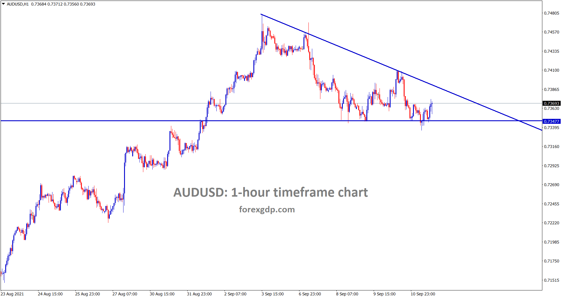AUDUSD has formed a descending Triangle pattern in the 1 hour timeframe