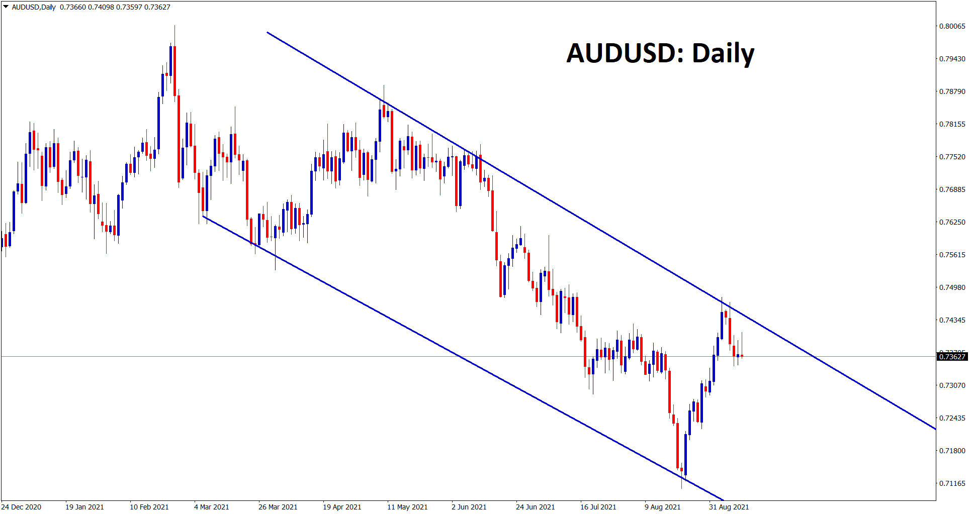 AUDUSD is making a correction from the lower high of the downtrend line