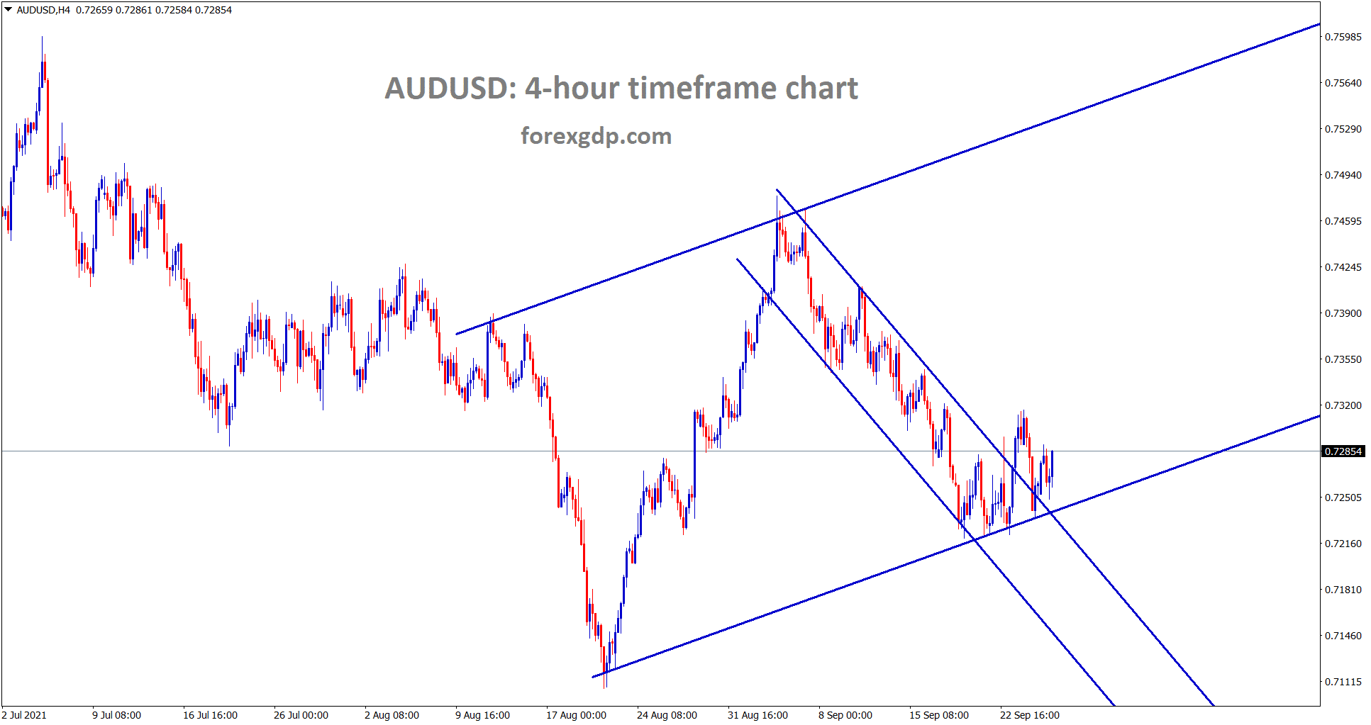 AUDUSD is rebounding from the higher low level breaking the top of the minor descending channel range