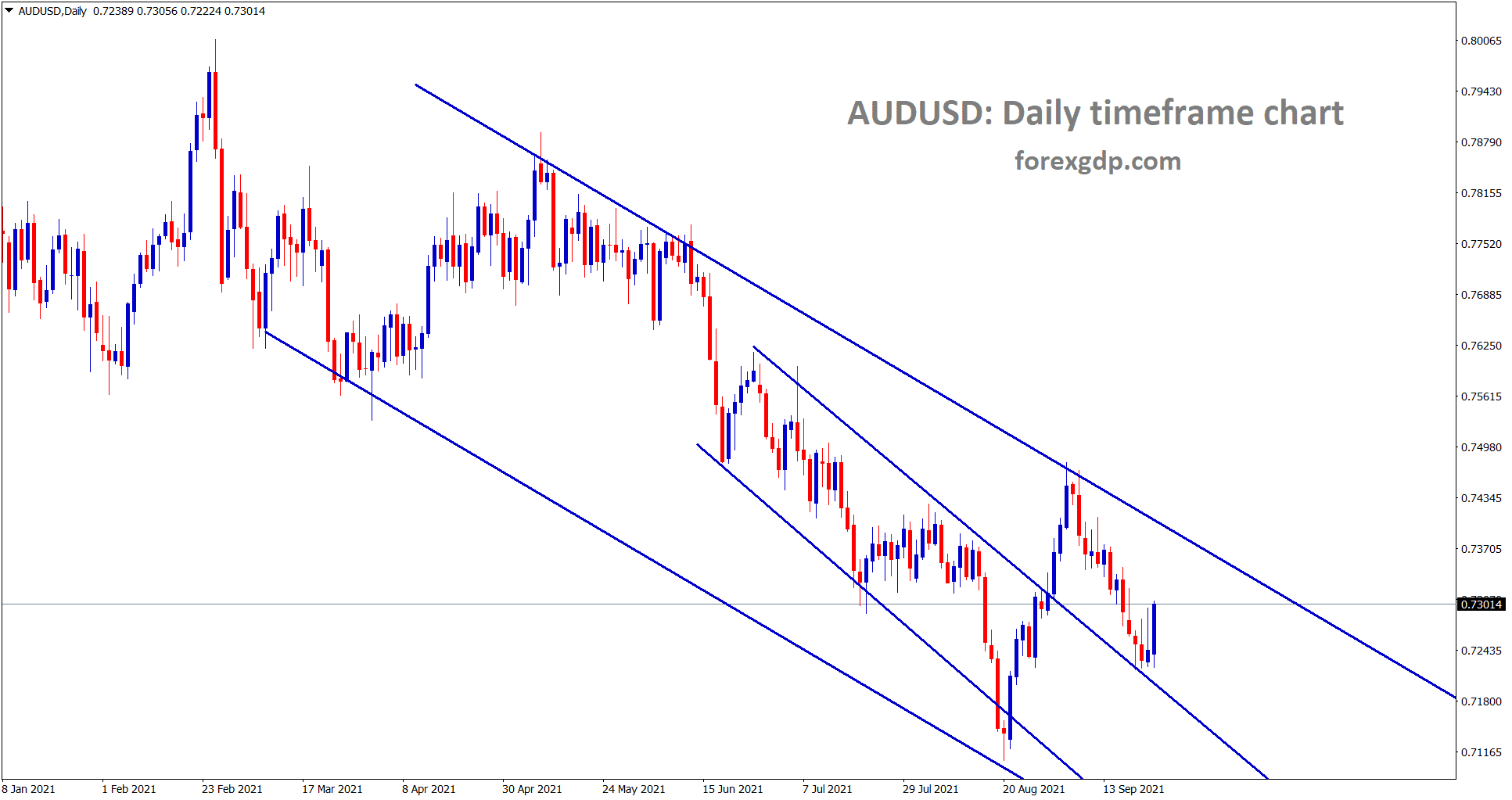 AUDUSD is rebounding from the minor channel retest zone
