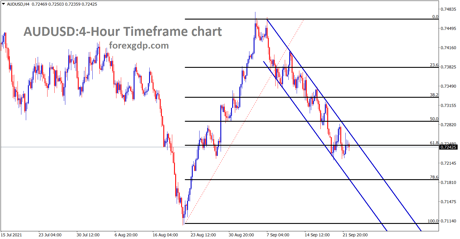 AUDUSD is still moving in a descending channel range made 61.8 retracement