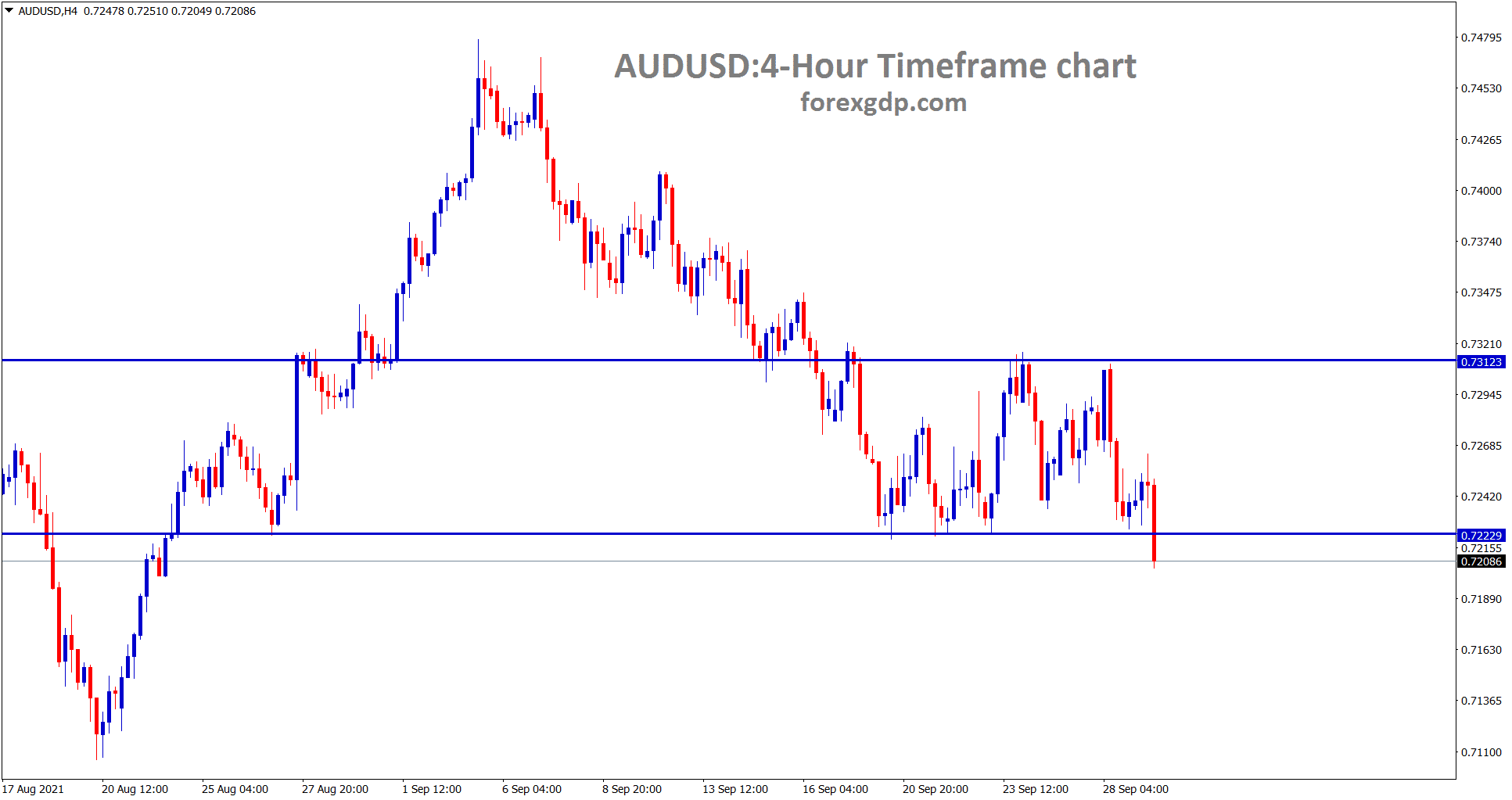 AUDUSD is trying to break the horizontal support area wait for breakout or reversal