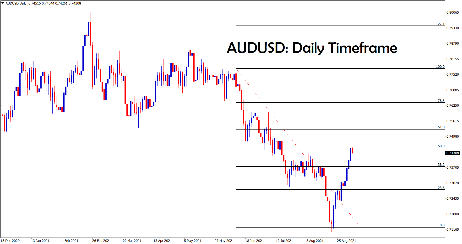 AUDUSD is trying to make a correction after 50 retracement