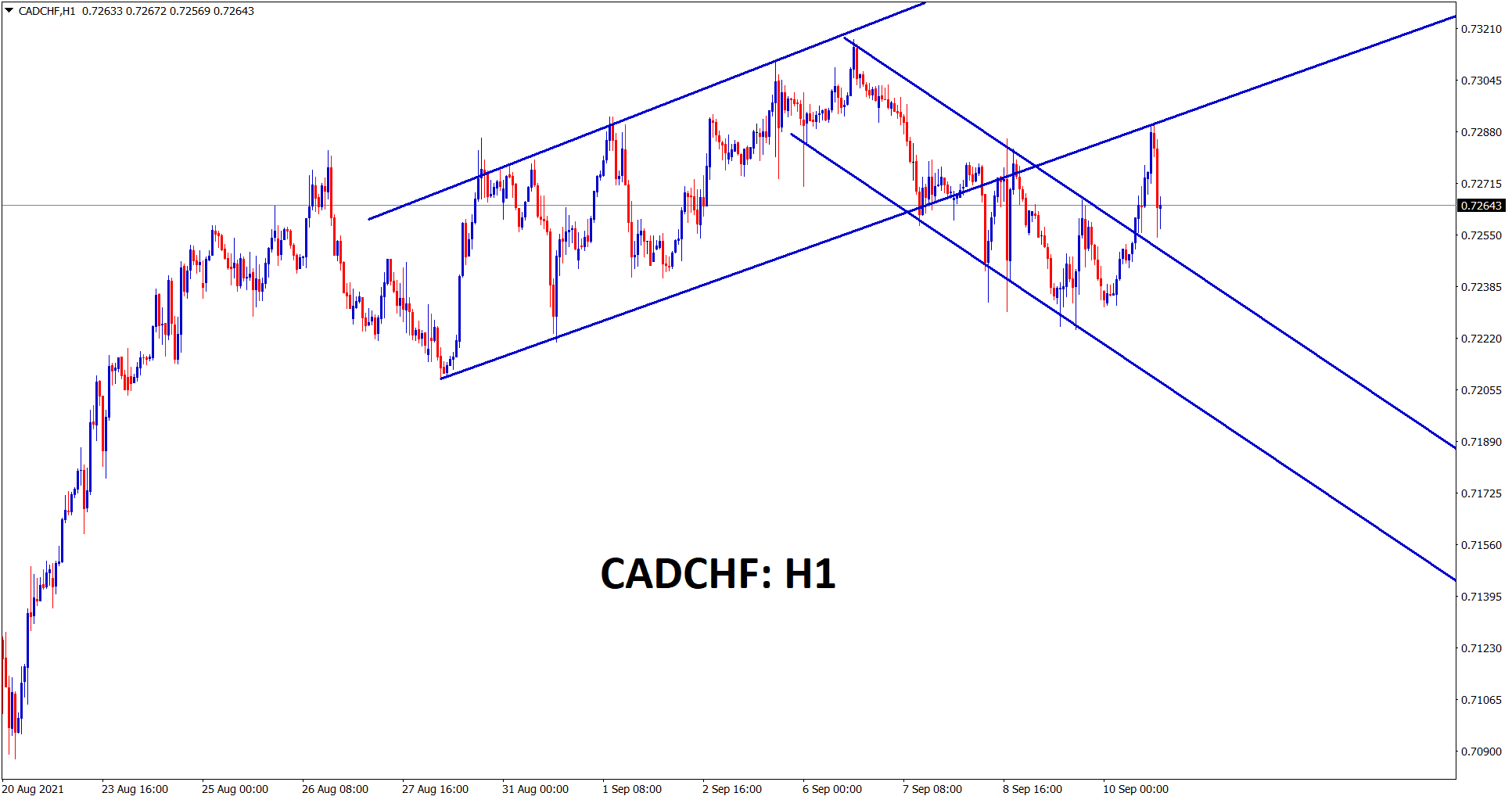CADCHF has retested the recent channel range