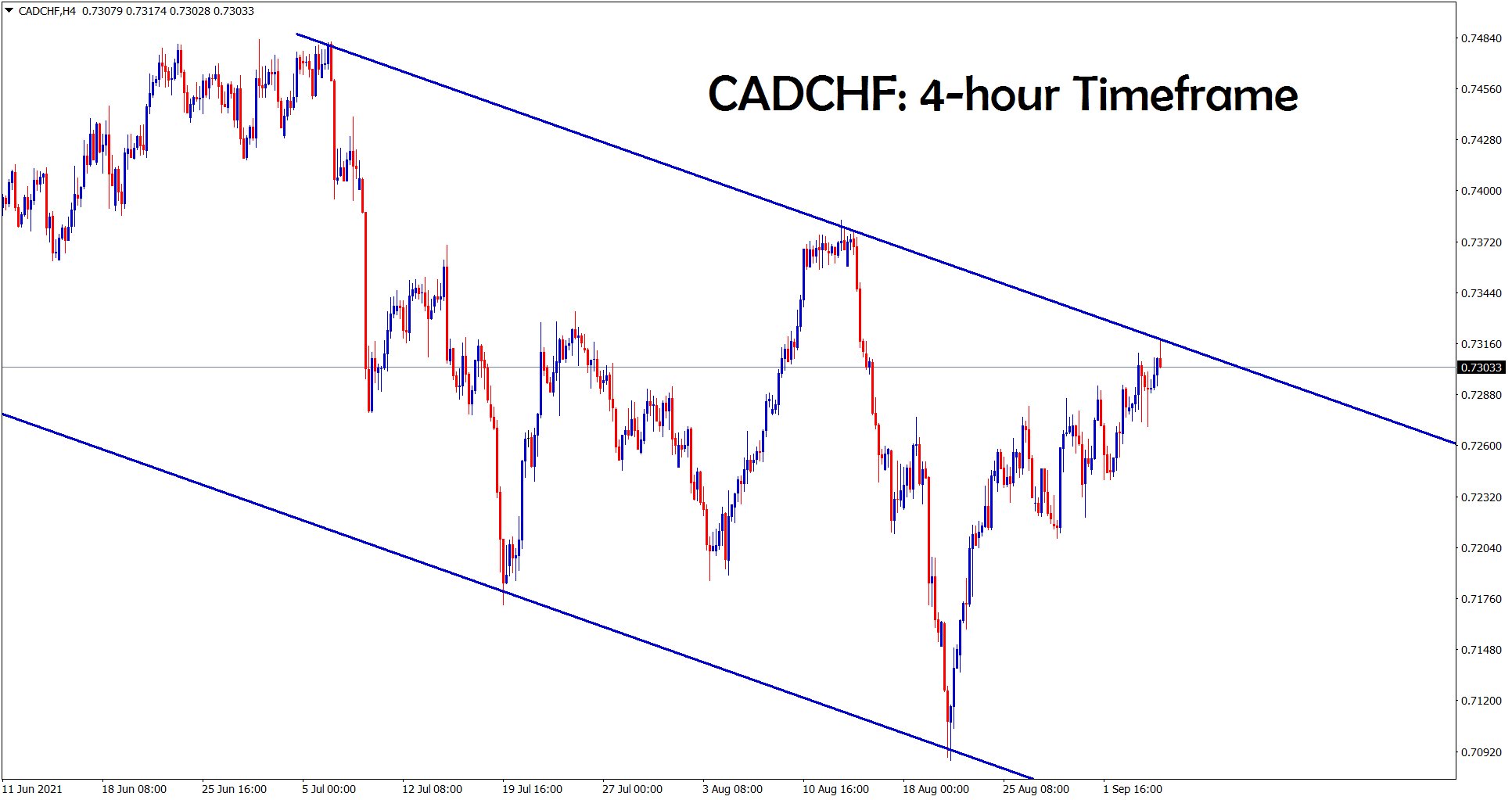 CADCHF hits the lower high level of a descending channel in the 4 hour timeframe