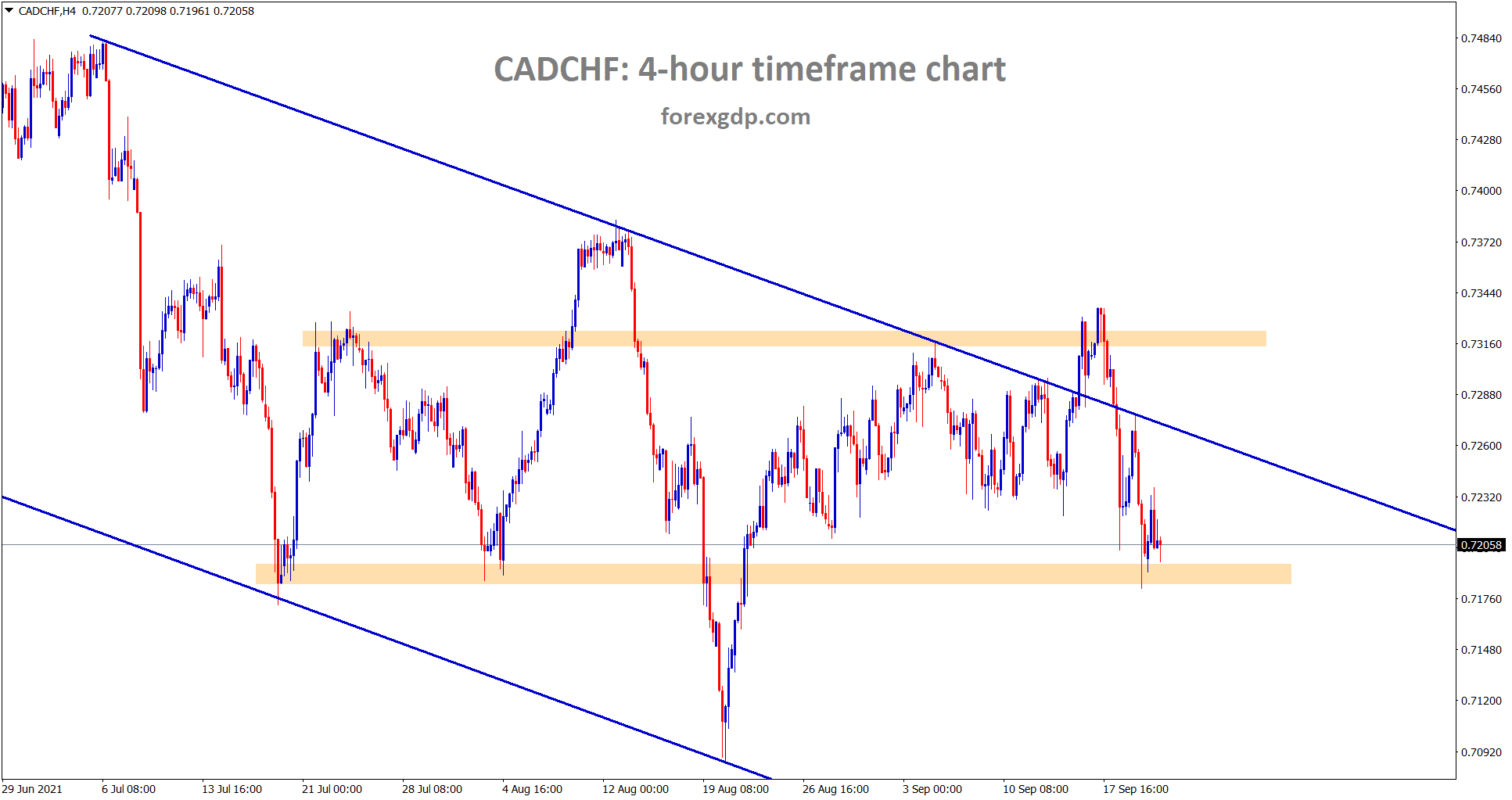 CADCHF is at the horizontal support area in a downtrend line