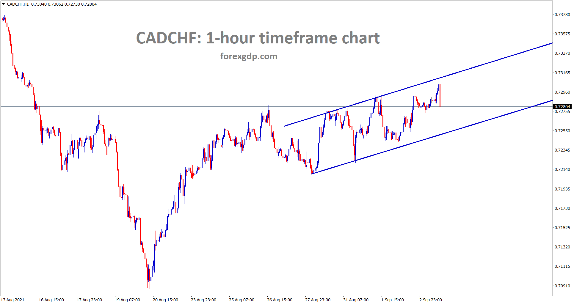CADCHF is moving in an Ascending channel range in the hourly chart