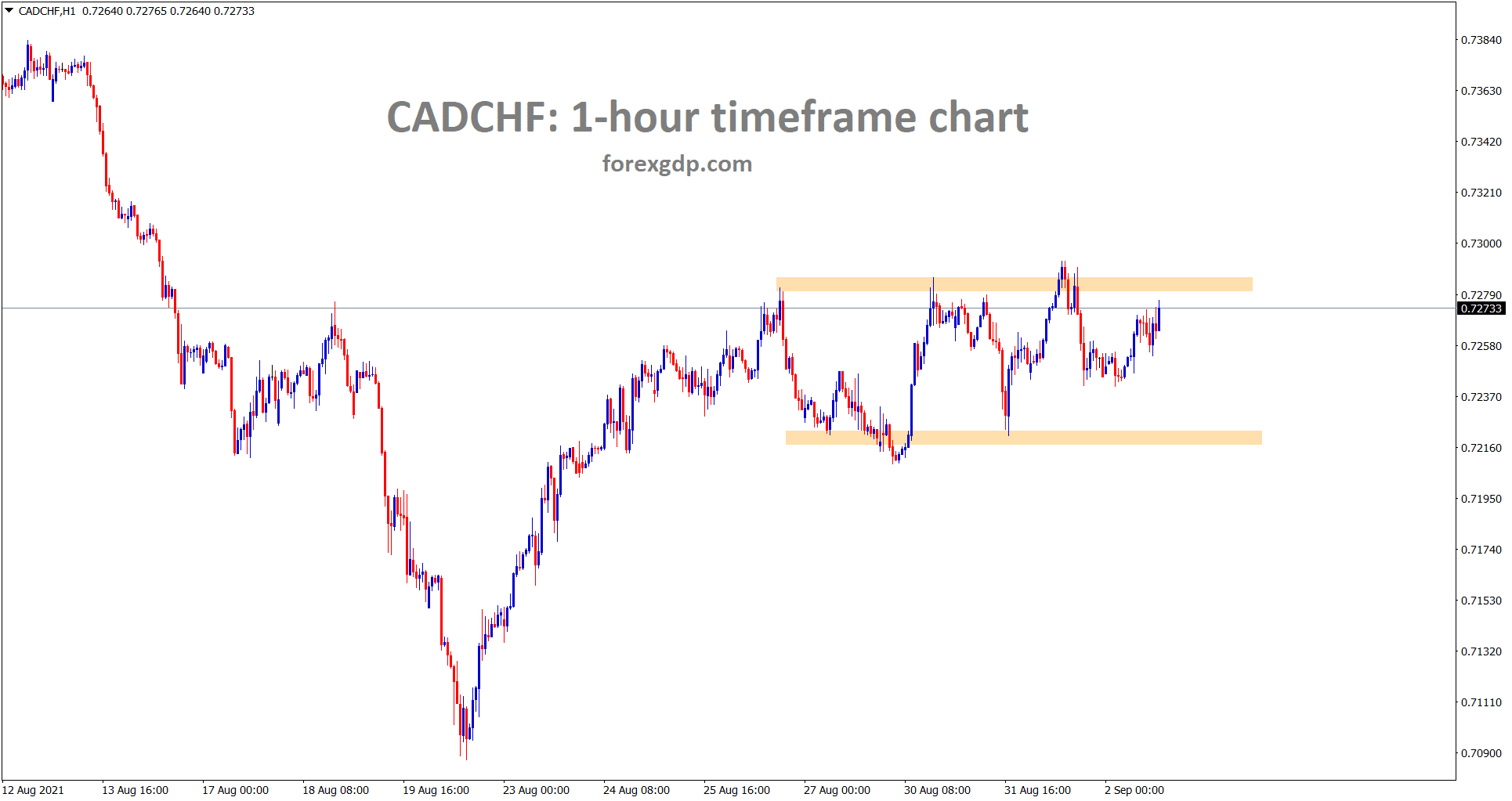 CADCHF is moving up and down between the support and resistance areas in the one hour timeframe