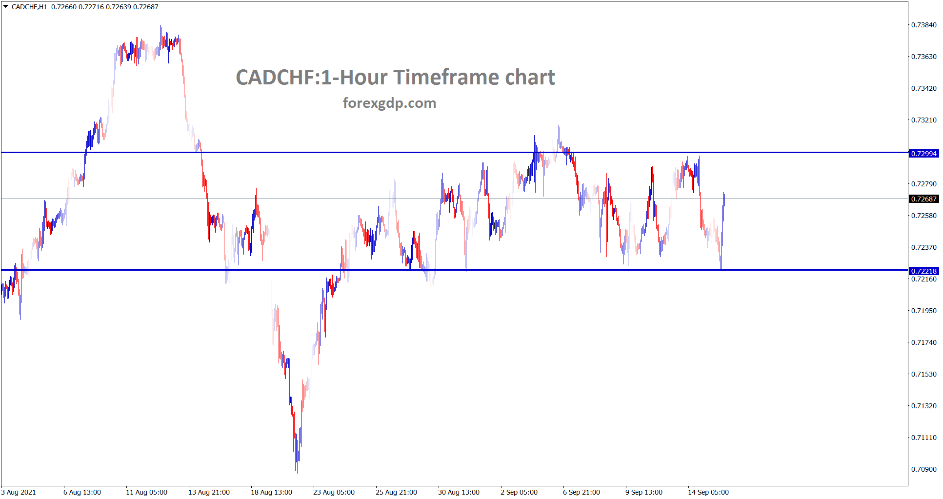 CADCHF is ranging between the support resistance area