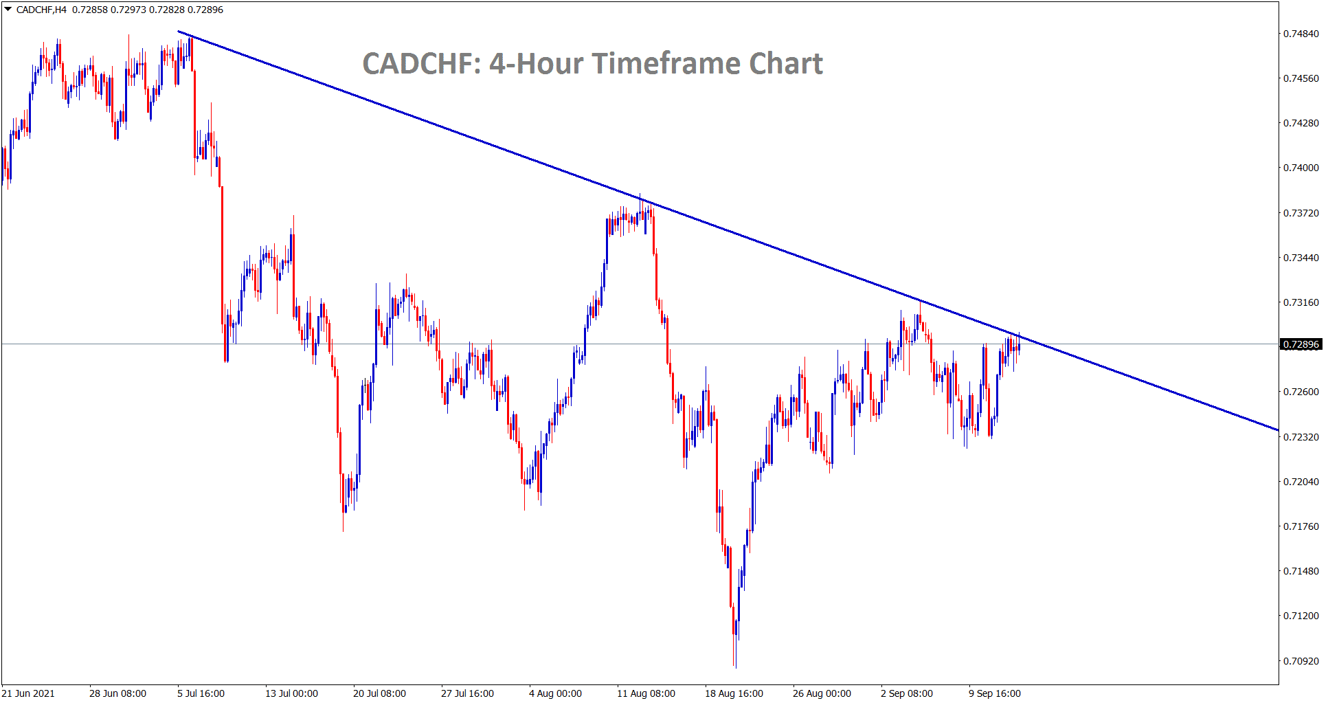 CADCHF is still consolidating at the lower high area of the downtrend line