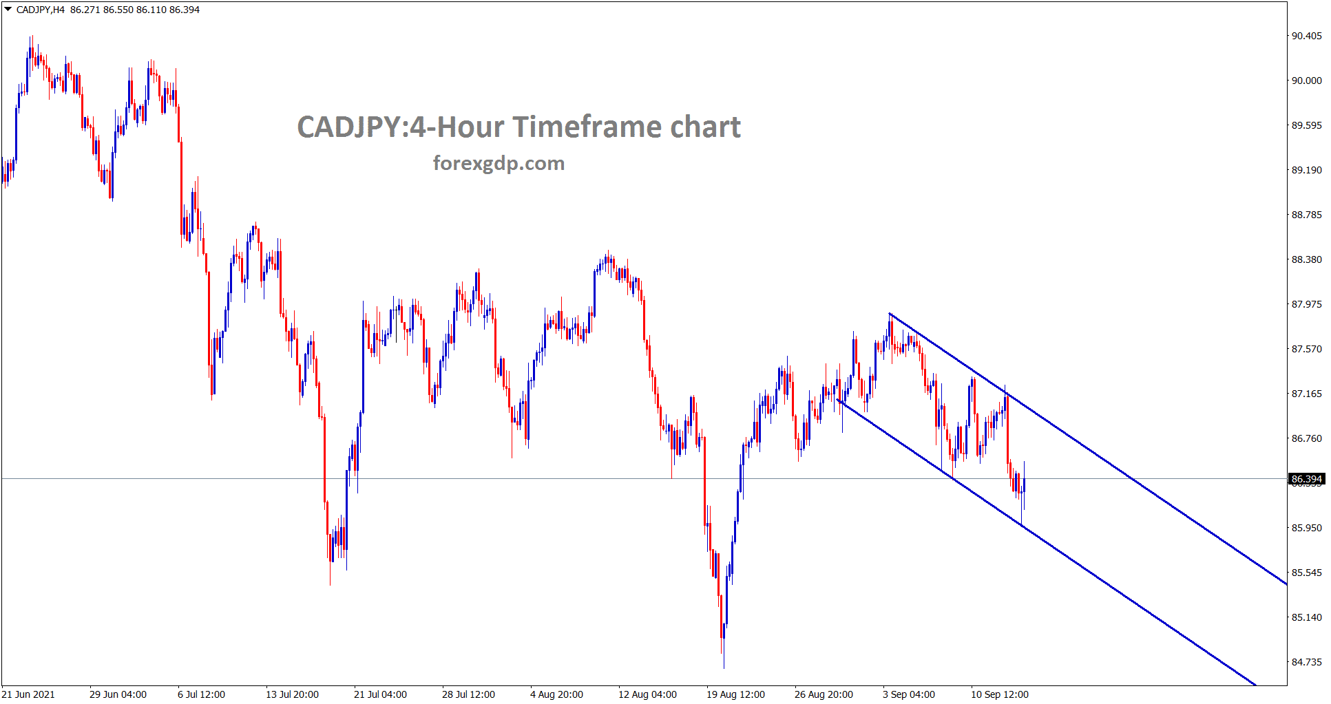 CADJPY bouncing back from the lower low level of a descending channel