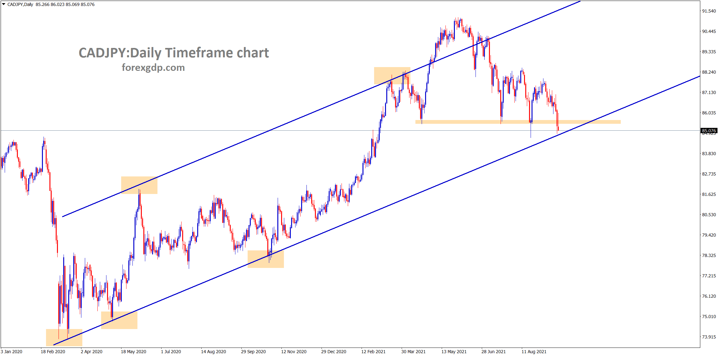 CADJPY hits the higher low area of the Uptrend line and the horizontal support area