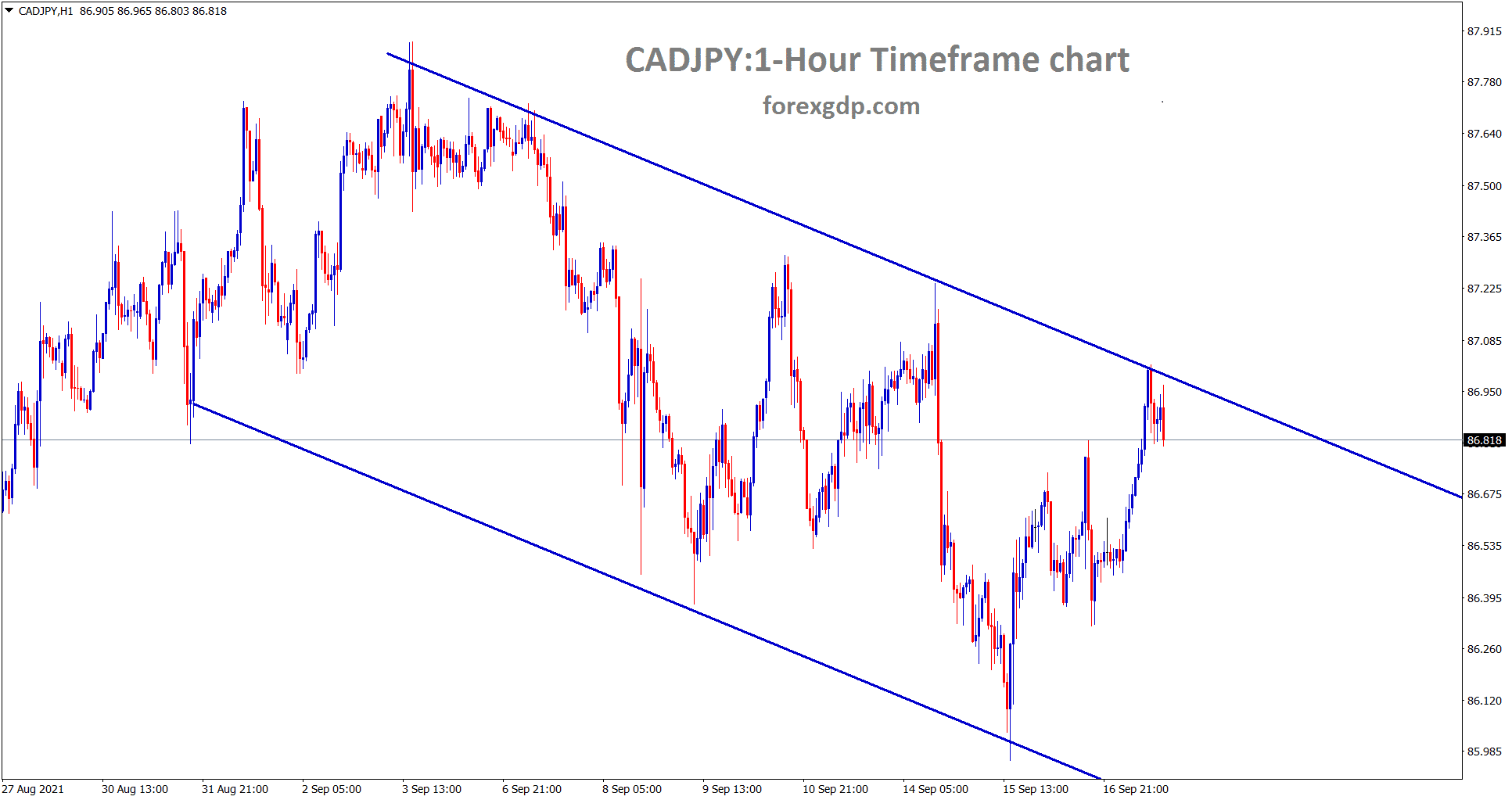CADJPY hits the lower high area of the descending channel