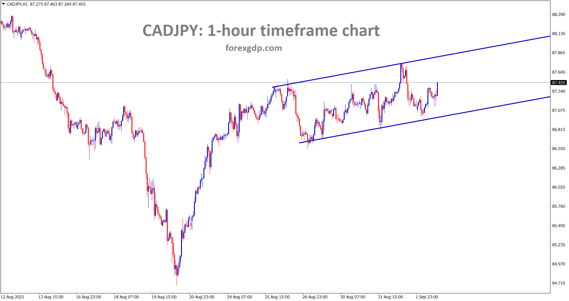 CADJPY is moving in a minor ascending channel range